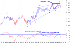 Havells Weekly chart :
