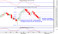 Dish Tv Daily chart Anticipated on 27th Nov