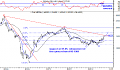 CNX Media Index Weekly chart: (Semi log) -Anticipated on 1st Oct