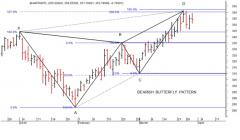 BEARISH BUTTERFLY PATTERN