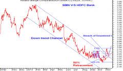 SBIN v/s HDFC Bank RSC Hourly chart Anticipated on 12th Nov which was published in our