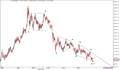 Gold Spot Weekly Chart - Elliott Wave Count