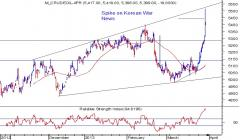 MCX Crude Hourly Chart
