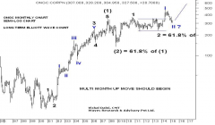 ONGC..LONG TERM ELLIOTT WAVE COUNT