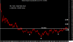 RIL / GAIL Daily Ratio chart: (Long RIL / Short Gail) Anticipated on 22nd Jan