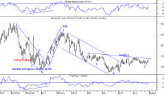 Reliance Daily Chart - ANTICIPATED