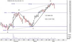 BEARISH ALTERNATE AB=CD PATTERN