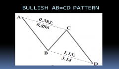 BULLISH AB=CD PATTERN