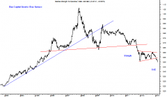 BSE Capital Goods / BSE Sensex Daily Ratio chart :
