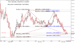 MCX Nickel Monthly Chart