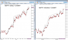 NIFTY DAILY v/s HOULRY CHART (SPOT)