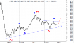 CRB INDEX � ONE LEG HIGHER PENDING